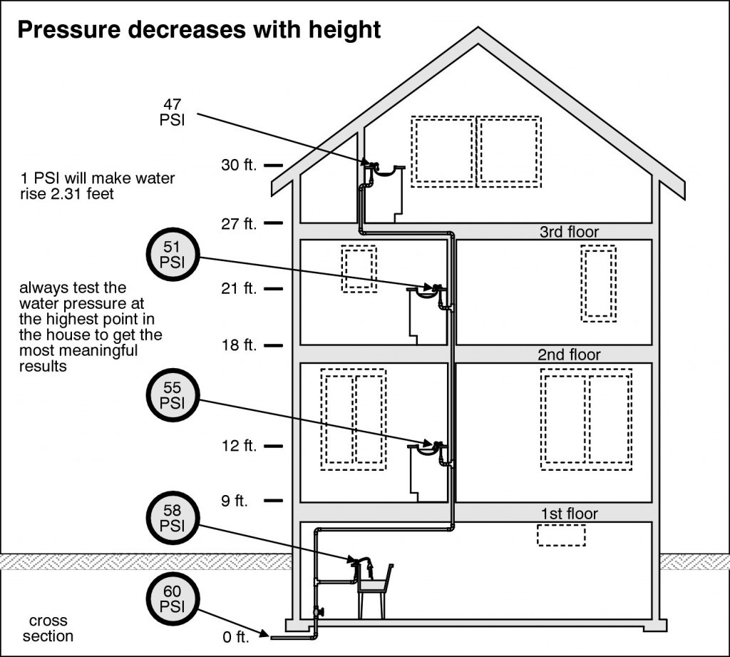 home purchase inspection checklist