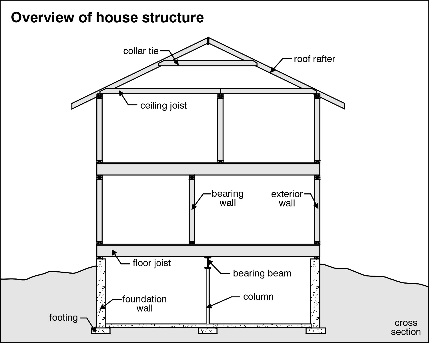 Structural Roof Systems : Structural systems a pro home inspection austin texas
