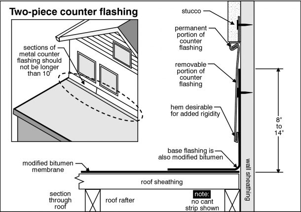 Austin Home Inspection inspects chimney flashing